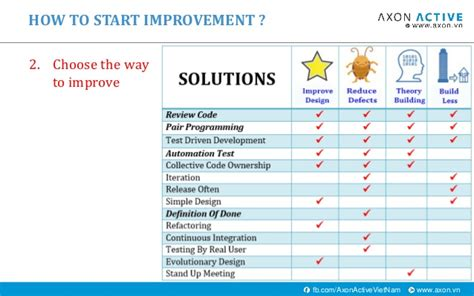 4 ways to improve hcm hcm scrum breakfast how to improve product quality in