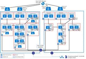 Reference Architecture Template by Intersystems Exle Reference Architecture For Microsoft