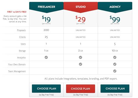 price plan design what i learned from increasing my prices extendslogic