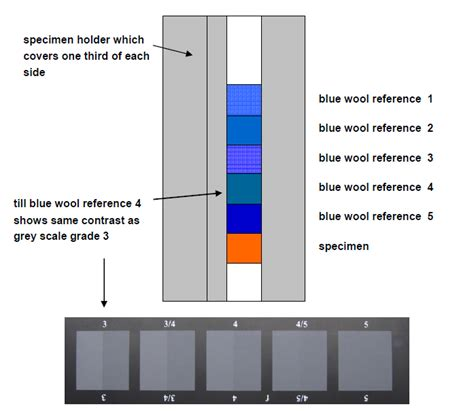 color fastness to washing color fastness to light test exposure procedure