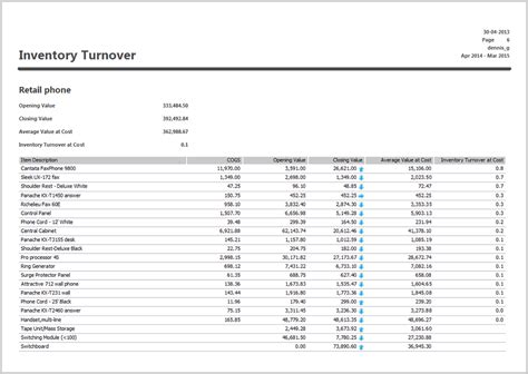 Documentation For Microsoft Dynamics Gp 2013 Turnover Report Template