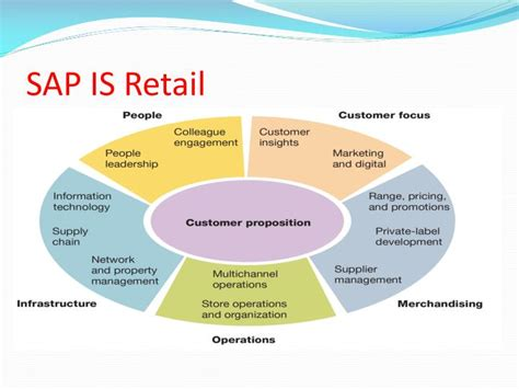 sap retail tutorial ppt the best sap is retail online training sap is