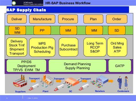 scm workflow sap apo