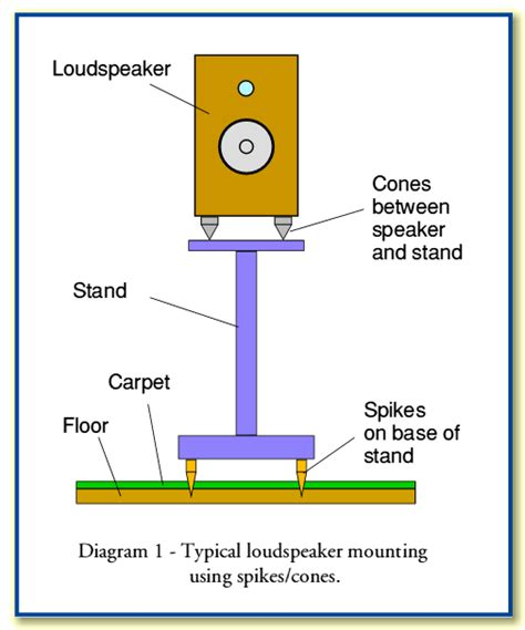 Floor Design Online speaker spikes and cones what s the point audioholics