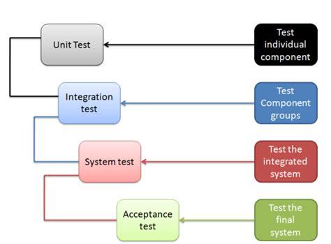 test software software testing