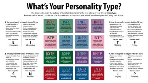 printable version of myers briggs myers briggs useful notes tv tropes