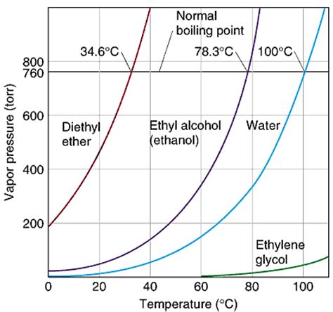 vapor pressure of water at room temperature ethyl evaporation from opened container dope message board