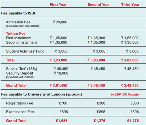 Isb Mba Fee Structure by Wonderskool Indian School Of Business And Finance Isbf 2017