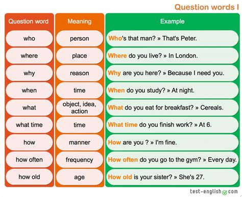 Worlds In Words questions word order and question words test