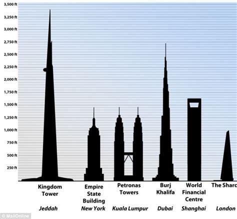 100 Floors Tower Level 84 - بالصور السعودية تبني أطول مبنى في العالم في جدة صحيفة
