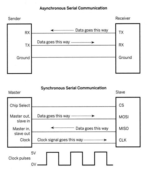 serial communication index of files ressources xbee arduino images large