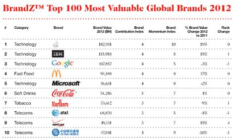 seven of the top ten global brands are tech companies the equity kicker