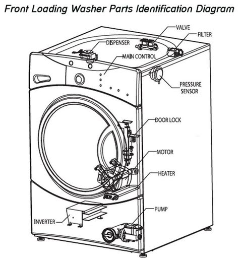 lg front load washer parts diagram how to fix a washing machine that is not spinning or