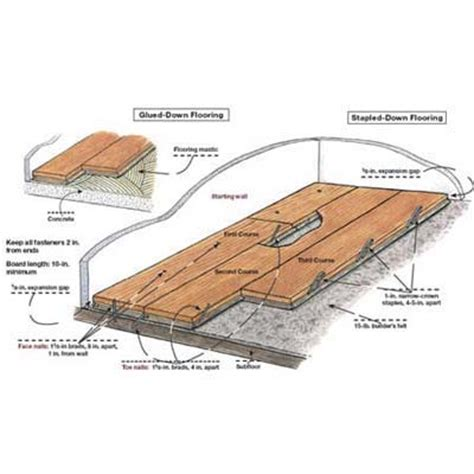 Calculate House Square Footage by Overview How To Lay Engineered Wood Floors This Old House
