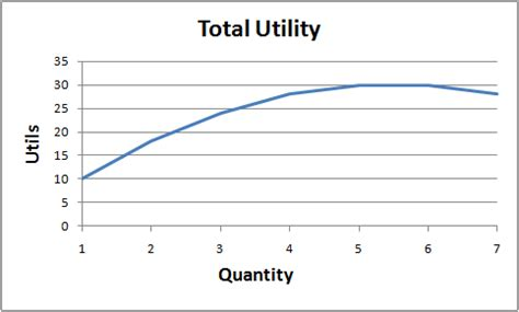 economy herald total utility and total and marginal utility