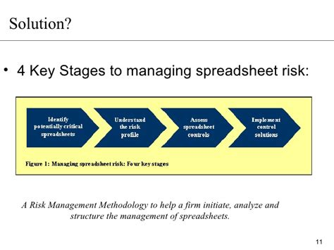 Spreadsheet Risk by Excel In Managing Spreadsheet Risk Presentation