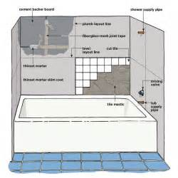 How To Install A Bathtub by How To Tile Around A Tub