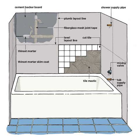 how to install cement board around bathtub bathroom tile around tub bathroom tile
