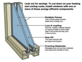 Replace A Window Pane A Quick Look At Double Pane Windows Elliott Spour House