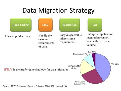 data migration strategy template data migration erp ax