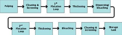 layout paper wikipedia deinking wikipedia