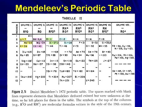 periodic table larry scheffler lincoln high school ppt