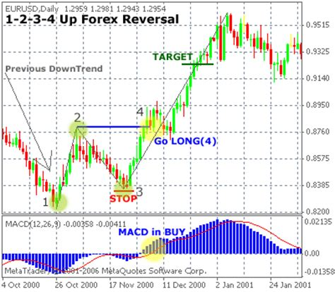 123 reversal pattern intraday trading strategy 1 2 3 4 forex reversal trading strategy