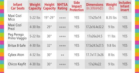 baby car seat size guide infant car seat comparison chart the pishposhbaby