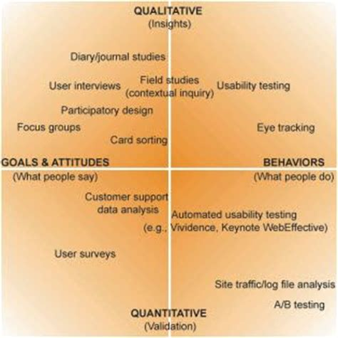 design thinking user research qualitative and quantitative user research methods from