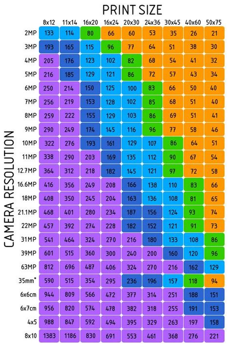 printable poster resolution megapixel to print size conversion chart infographics