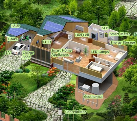 green home design news futuring smart energy lsis
