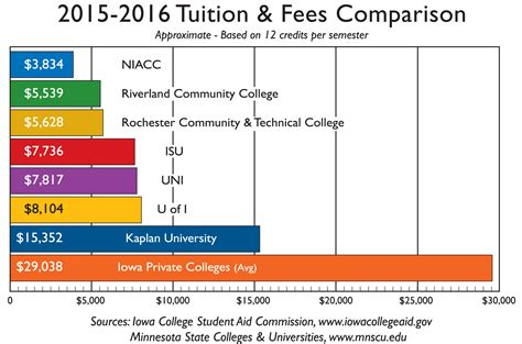 The Average Credit Hour Cost For An Mba by Tuition And Expenses Iowa Area Community College