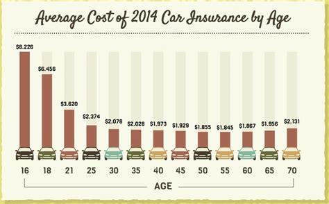car insurance calculator   price estimator
