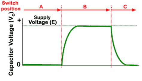 how capacitor work in dc supply capacitor circuit electronic components