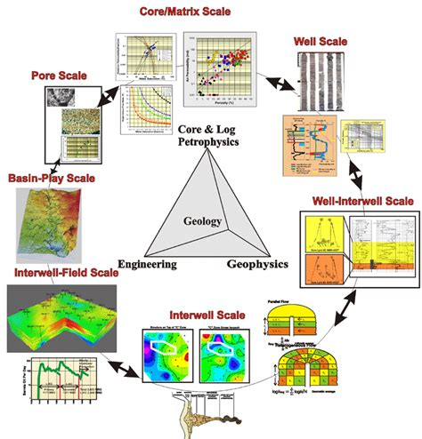 reservoir characterization workflow collaborative geo engineering resevoir characterization