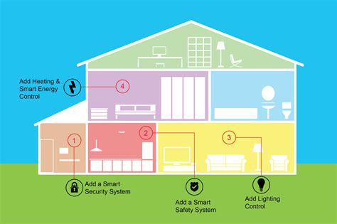 home features 10 steps that will make your smart house controllable on a