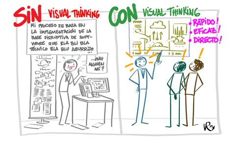 art design visual thinking 191 qu 233 es visual thinking y c 243 mo puedes usarlo extrem