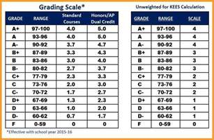 College Letter Grade Scale High School Gpa Scale Letter Format Mail