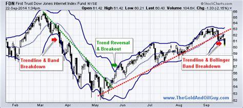 swing trading etfs etf swing trading strategy ufubipytas web fc2 com