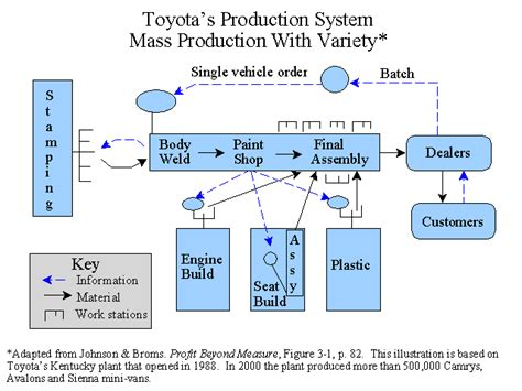 Toyota Process System Profit Beyond Measure Graphics And Notes