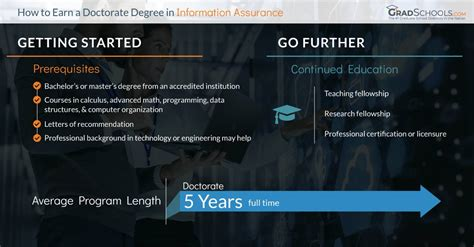Doctorate In Security - top information assurance cybersecurity doctorate