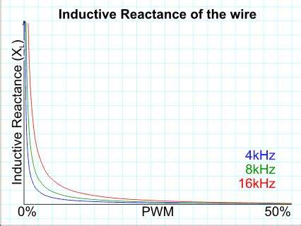 inductive reactance of cables inductive reactance meaning 28 images capacitive reactance touchscreen trirated cables ohmic