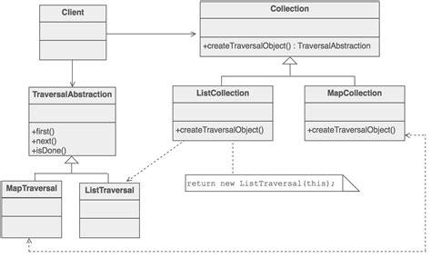 iterator design pattern java exle iterator design pattern