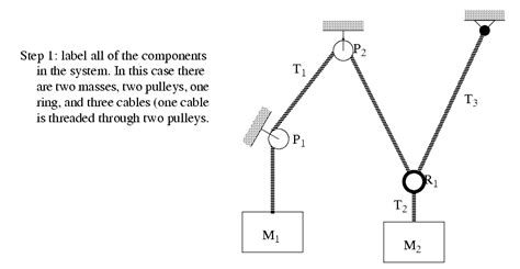 free diagram of a pulley enotes mechanical engineering