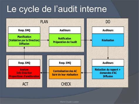 audit intern memo audit interne