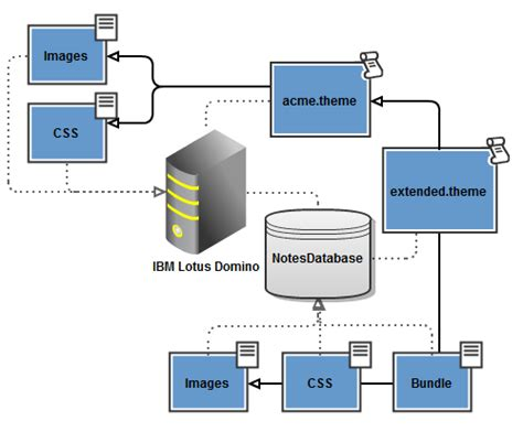 ibm lotus notes server installing custom themes on a domino server for xpages