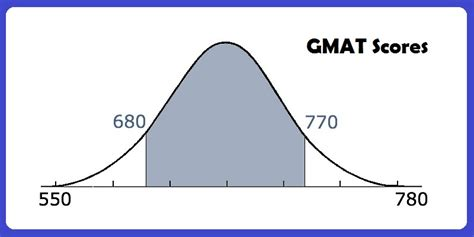 Admission Calculator Mba by How Are Gmat Scores Allotted