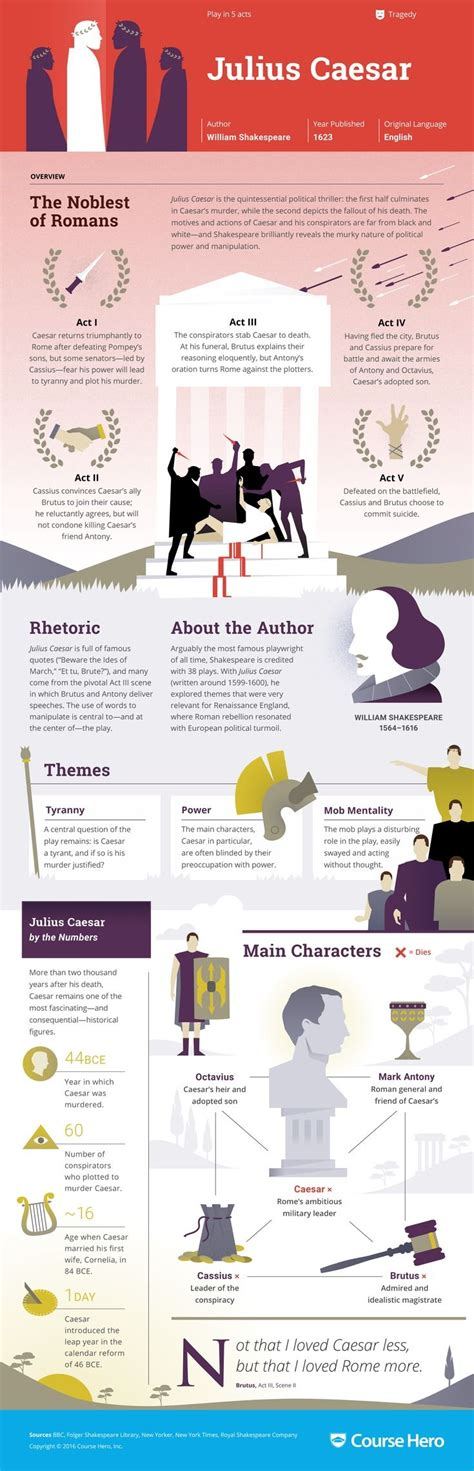 sle character analysis 25 best ideas about julius caesar on