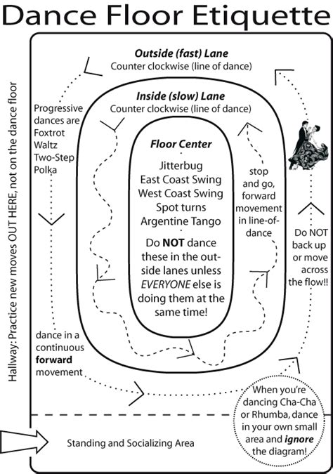 east coast swing steps diagram traffic patterns are important think traffic circles or