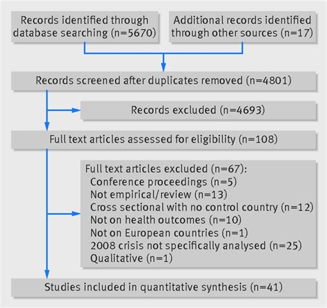 Financial Crisis In Europe Essay by Health Outcomes During The 2008 Financial Crisis In Europe Systematic Literature Review The Bmj